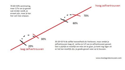 zelfvertrouwen grafiek